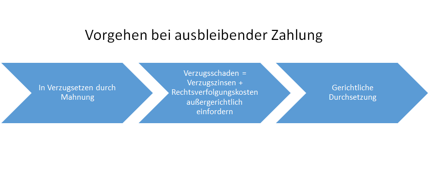 Zinsrechner Für Verzugszinsen Rechtsanwalt Matthias Prinz